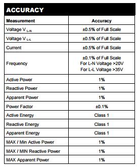RI-F384 Class Accuracy table