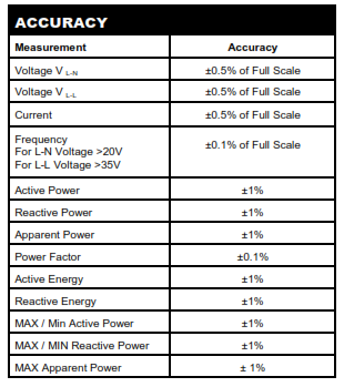 RI-D384-C Energy Meter Class Accuracy Table