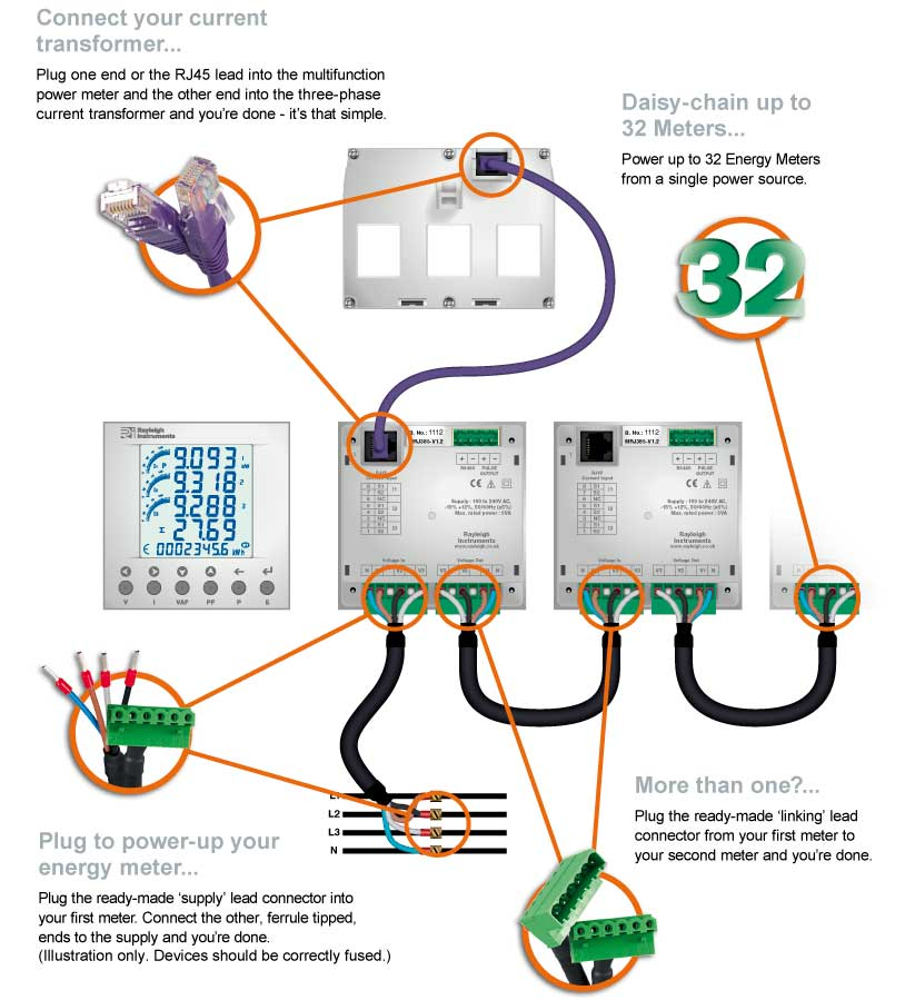 The EasyWire system is so simple to wire the current transformer to the multifunction energy meter and the meter to the supply.
